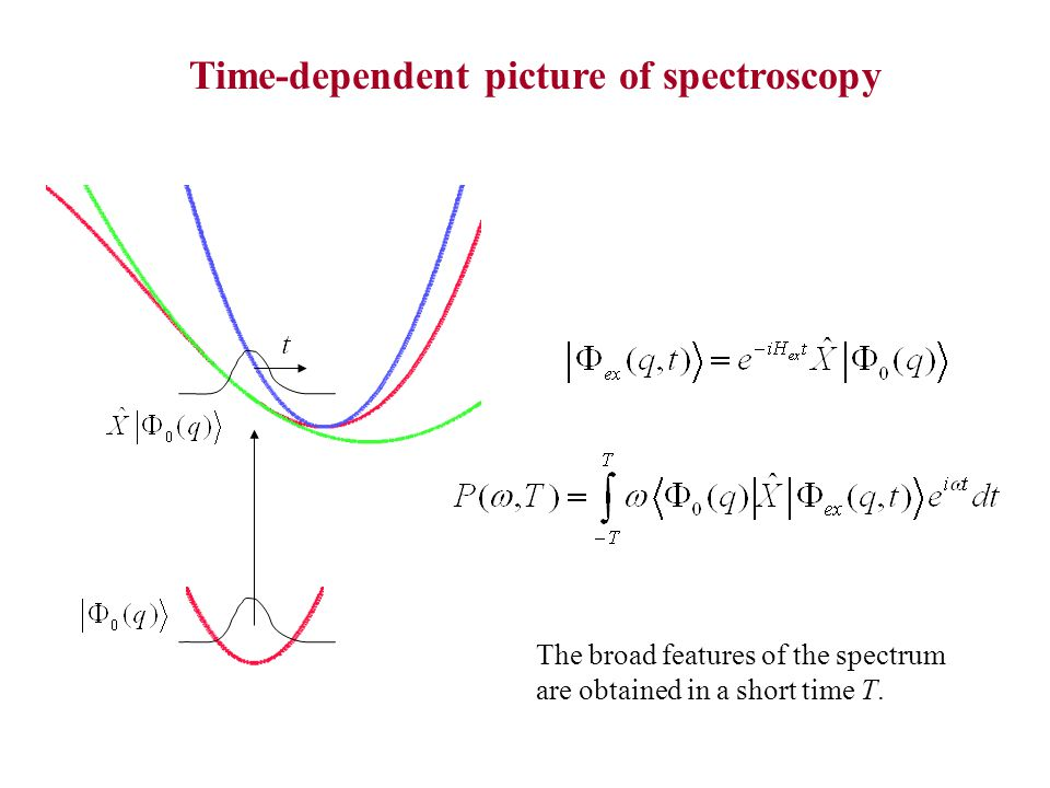 The broad features of the spectrum are obtained in a short time T.
