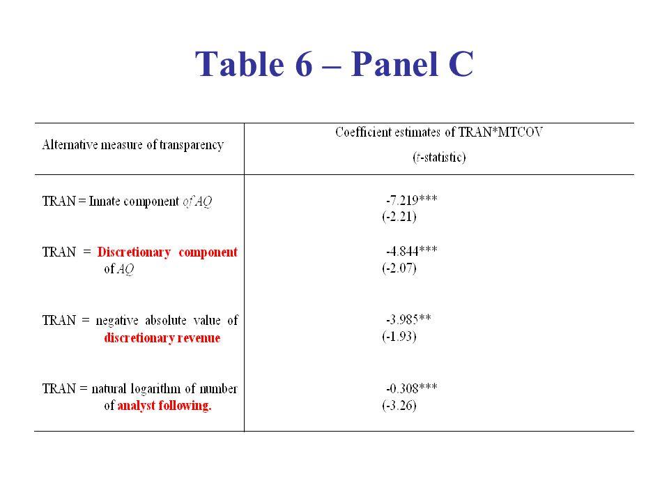 Table 6 – Panel C