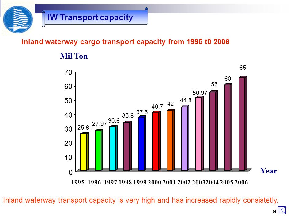 9 IW Transport capacity Inland waterway transport capacity is very high and has increased rapidly consistetly.