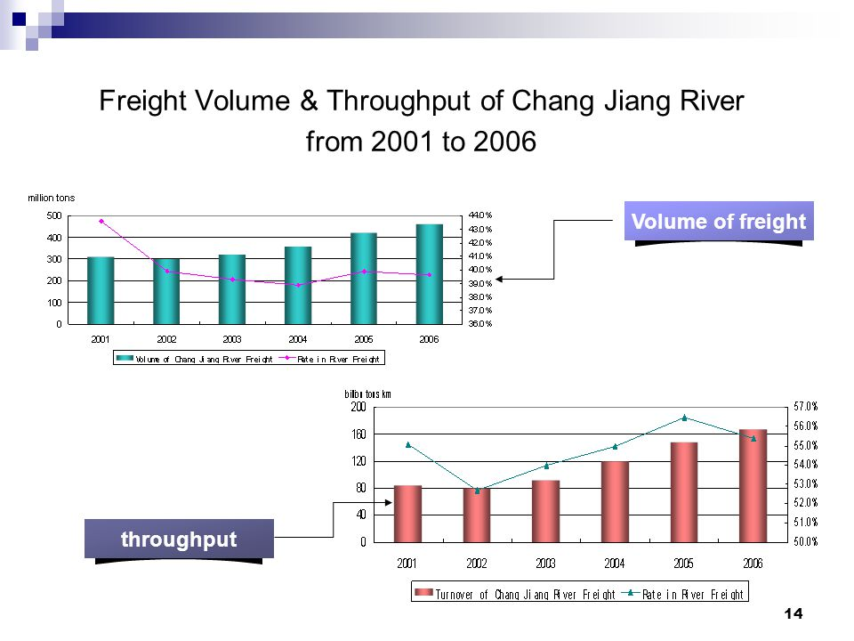 14 Freight Volume & Throughput of Chang Jiang River from 2001 to 2006 Volume of freight throughput