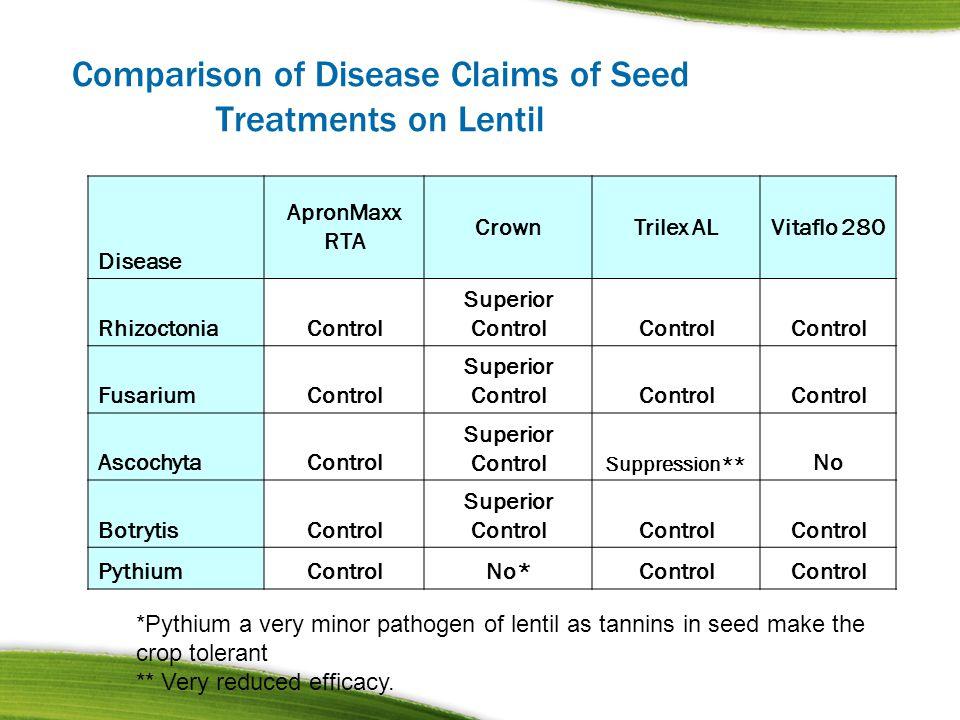 Comparison of Disease Claims of Seed Treatments on Lentil Disease ApronMaxx RTA CrownTrilex ALVitaflo 280 RhizoctoniaControl Superior Control Fusarium