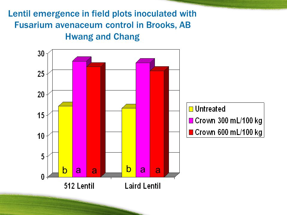 Lentil emergence in field plots inoculated with Fusarium avenaceum control in Brooks, AB Hwang and Chang b a a b a a
