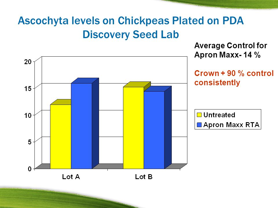 Ascochyta levels on Chickpeas Plated on PDA Discovery Seed Lab Average Control for Apron Maxx- 14 % Crown + 90 % control consistently