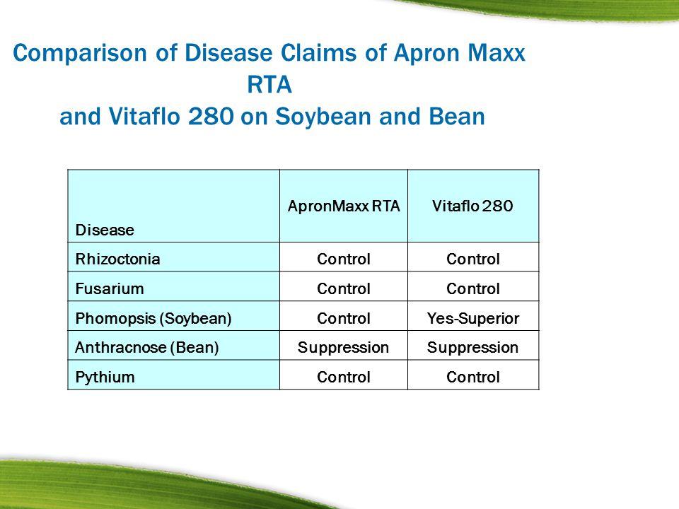 Comparison of Disease Claims of Apron Maxx RTA and Vitaflo 280 on Soybean and Bean Disease ApronMaxx RTAVitaflo 280 RhizoctoniaControl FusariumControl