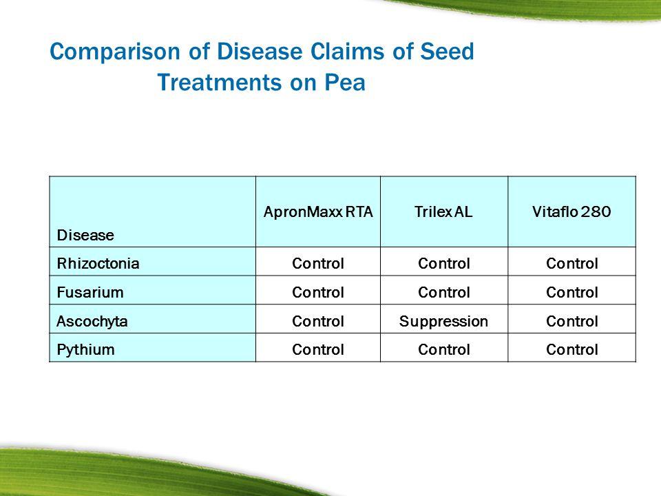 Comparison of Disease Claims of Seed Treatments on Pea Disease ApronMaxx RTATrilex ALVitaflo 280 RhizoctoniaControl FusariumControl AscochytaControlSu