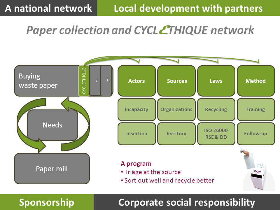A national networkLocal development with partners SponsorshipCorporate social responsibility Paper mill Needs Buying waste paper CYCLETHIQUE … MethodLaws Sources Actors … Incapacity Insertion Organizations Territory RecyclingTraining ISO 26000 RSE & DD Follow-up A program Triage at the source Sort out well and recycle better Paper collection and CYCL E THIQUE network