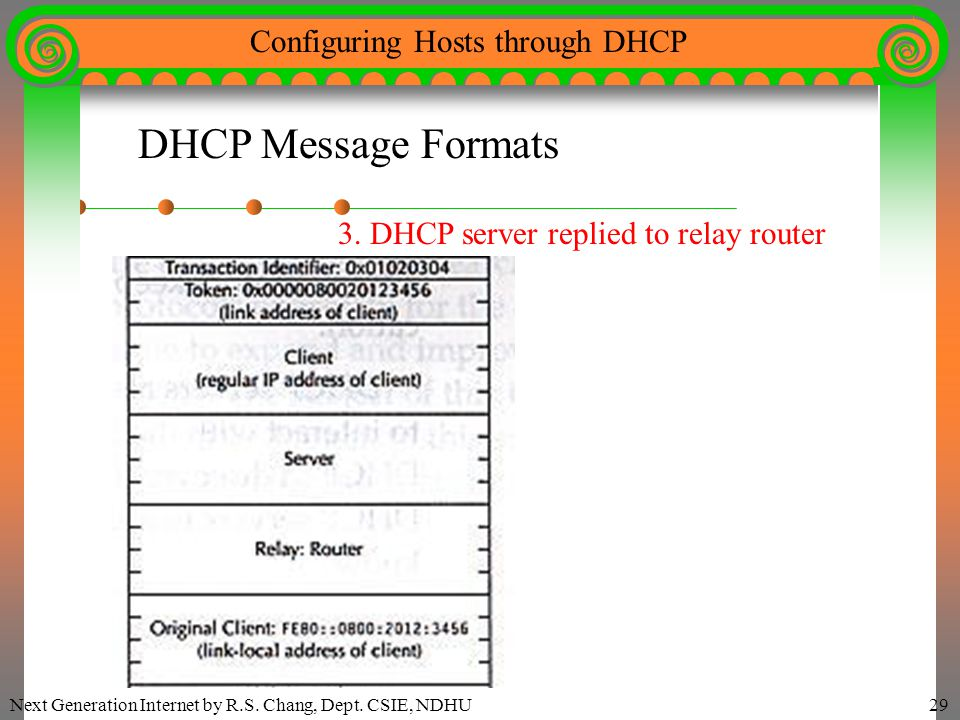 Next Generation Internet by R.S. Chang, Dept. CSIE, NDHU29 Configuring Hosts through DHCP DHCP Message Formats 3. DHCP server replied to relay router
