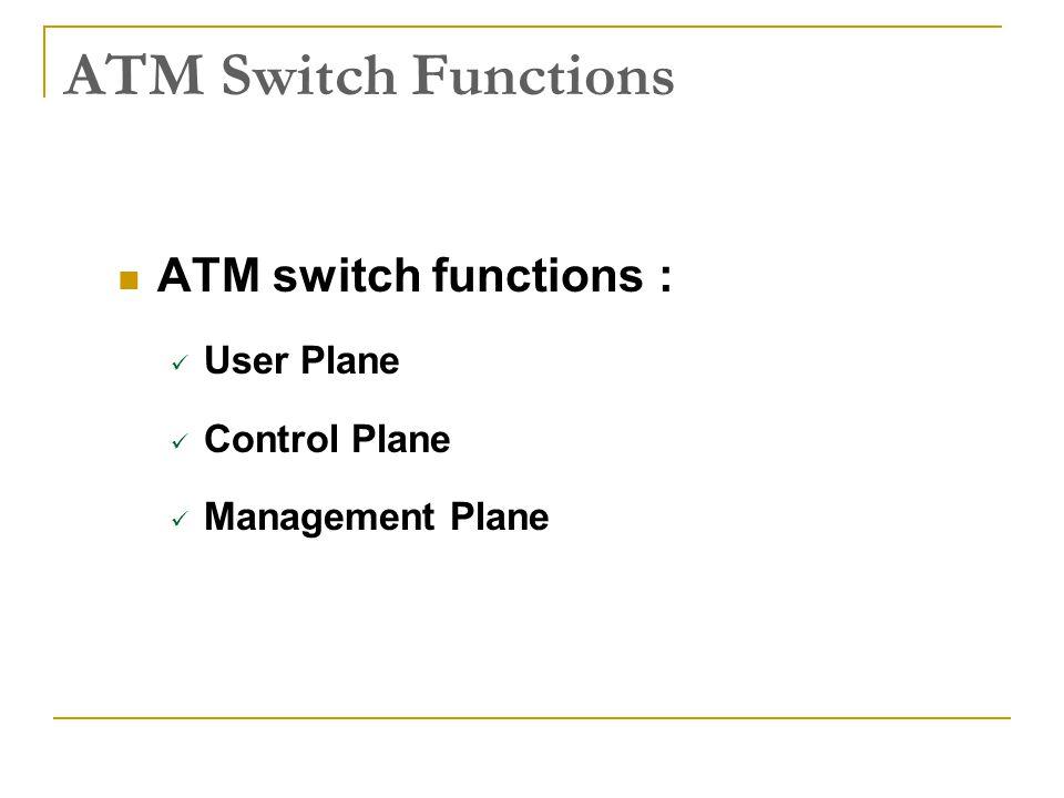 ATM Switch Functions ATM switch functions : User Plane Control Plane Management Plane