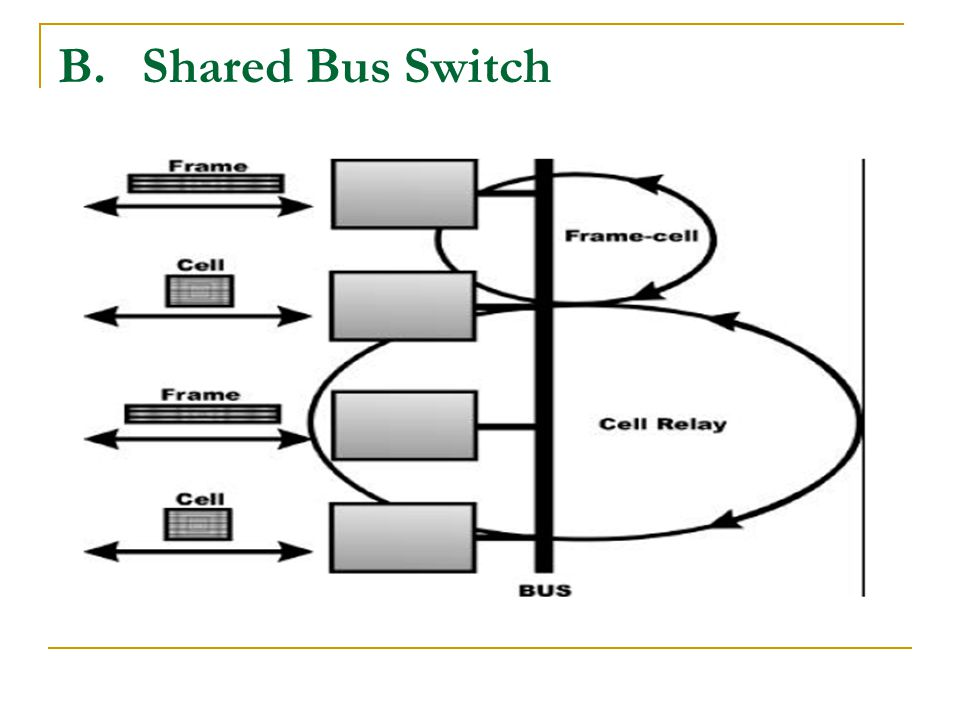 B.Shared Bus Switch