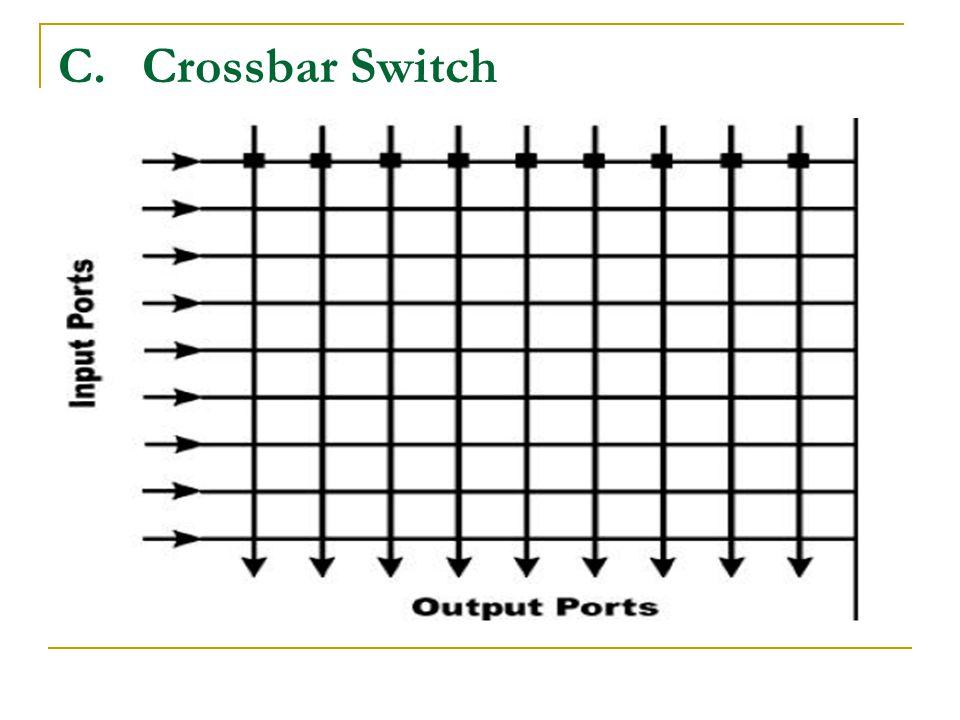 C.Crossbar Switch