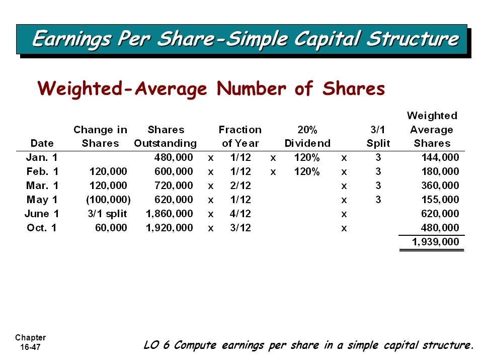 Chapter 16-47 LO 6 Compute earnings per share in a simple capital structure. Earnings Per Share-Simple Capital Structure Weighted-Average Number of Sh