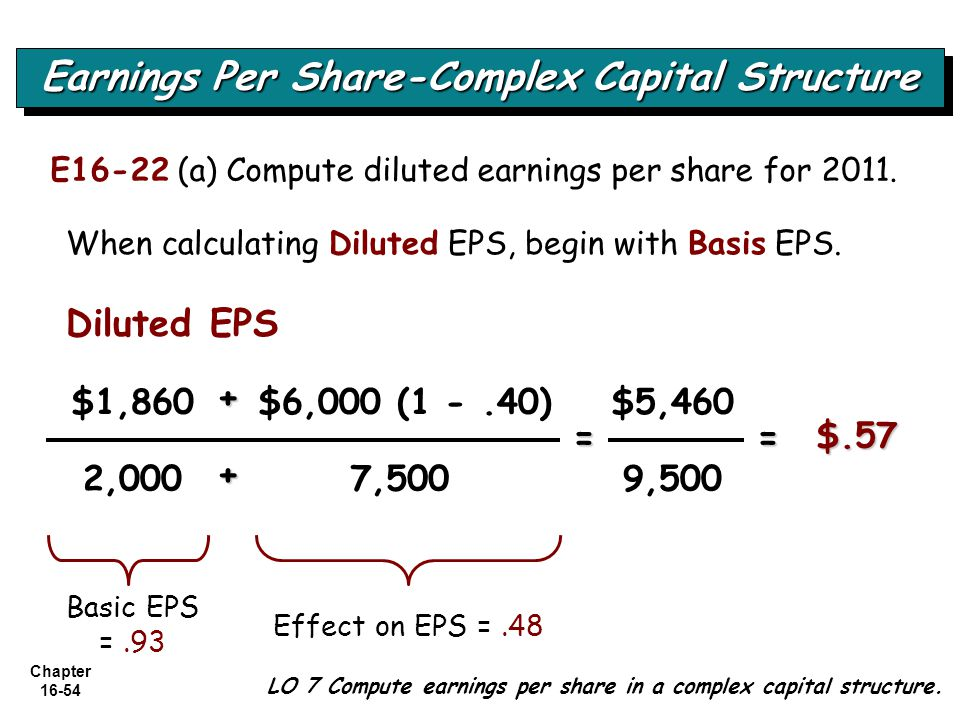 Chapter 16-54 LO 7 Compute earnings per share in a complex capital structure. Earnings Per Share-Complex Capital Structure E16-22 (a) Compute diluted