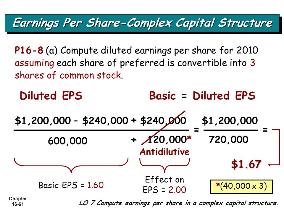 Chapter 16-61 LO 7 Compute earnings per share in a complex capital structure. Earnings Per Share-Complex Capital Structure 600,000 = $1.67 Diluted EPS