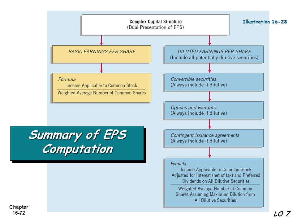 Chapter 16-72 LO 7 Illustration 16-28 Summary of EPS Computation