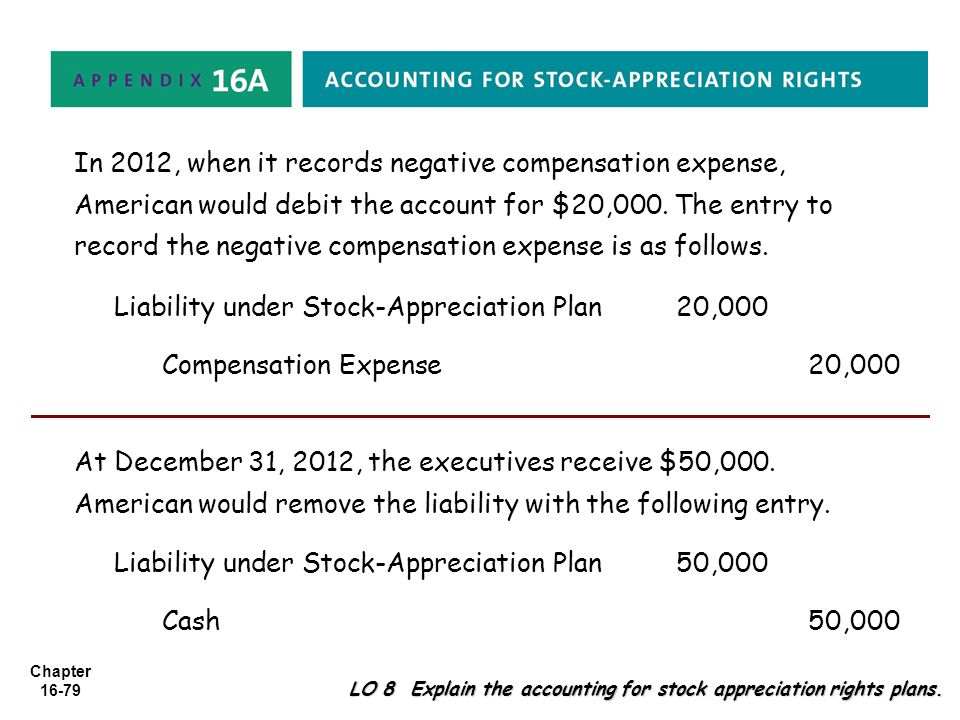 Chapter 16-79 LO 8 Explain the accounting for stock appreciation rights plans. In 2012, when it records negative compensation expense, American would