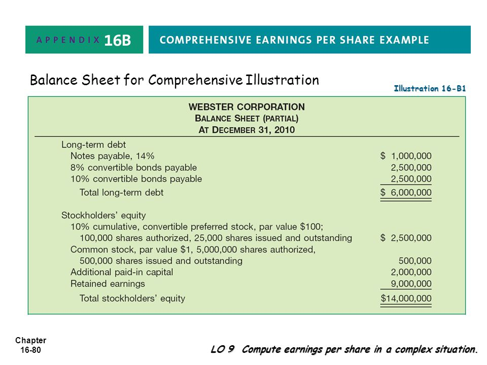 Chapter 16-80 LO 9 Compute earnings per share in a complex situation. Illustration 16-B1 Balance Sheet for Comprehensive Illustration