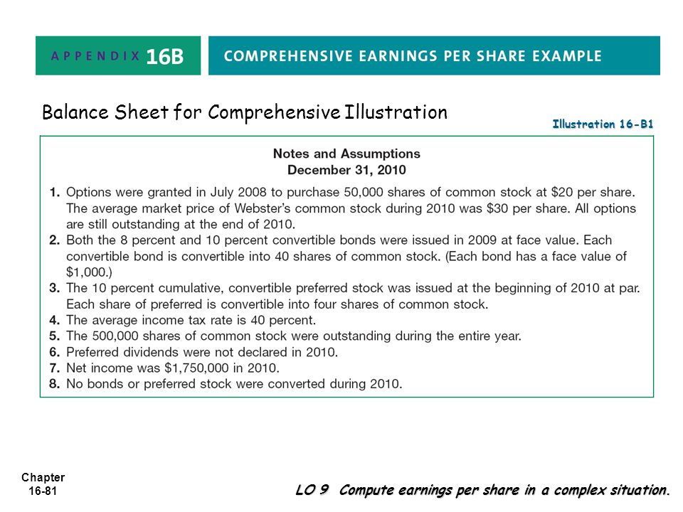 Chapter 16-81 Illustration 16-B1 Balance Sheet for Comprehensive Illustration LO 9 Compute earnings per share in a complex situation.