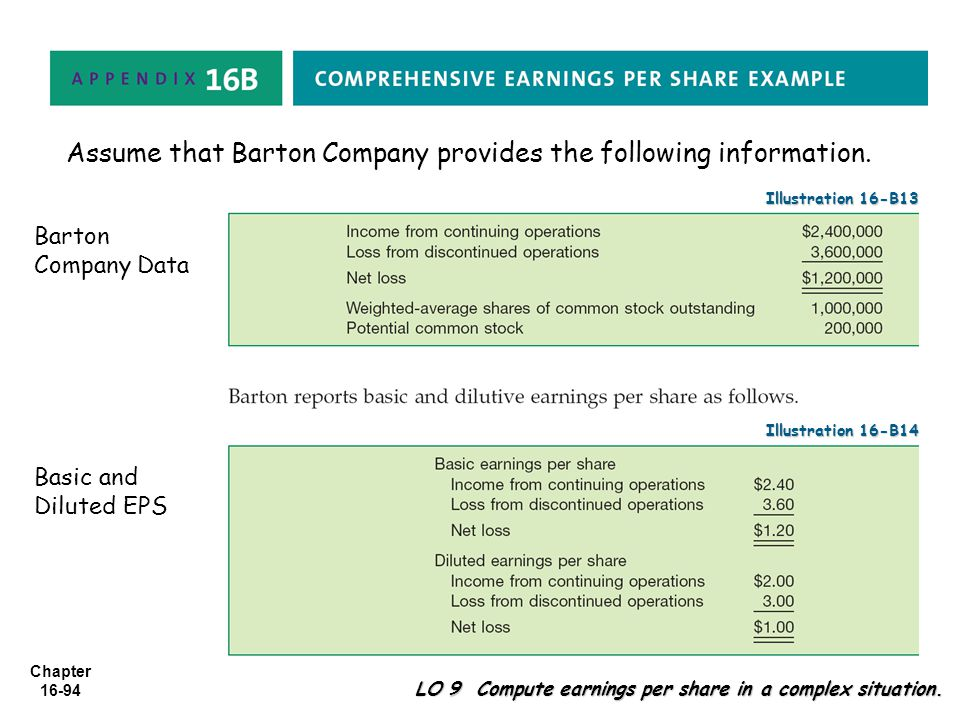 Chapter 16-94 Assume that Barton Company provides the following information. Illustration 16-B13 LO 9 Compute earnings per share in a complex situatio