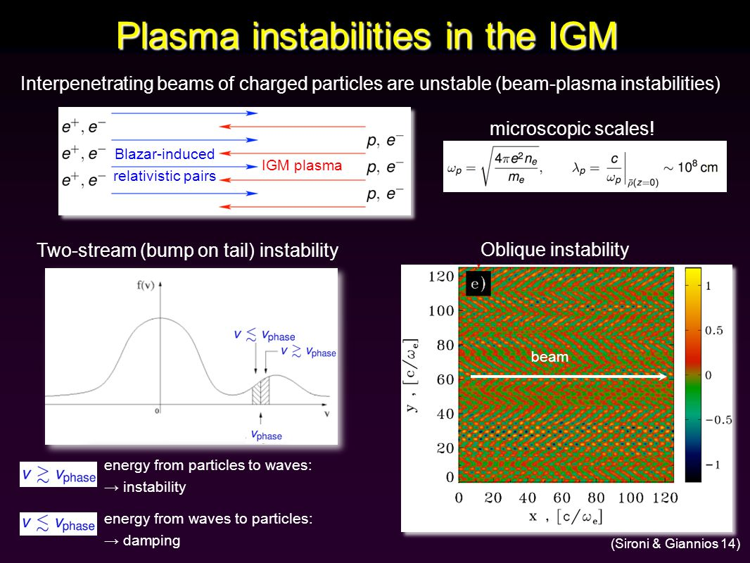 Plasma instabilities in the IGM Interpenetrating beams of charged particles are unstable (beam-plasma instabilities) Blazar-induced relativistic pairs IGM plasma Two-stream (bump on tail) instability energy from waves to particles: → damping energy from particles to waves: → instability microscopic scales.