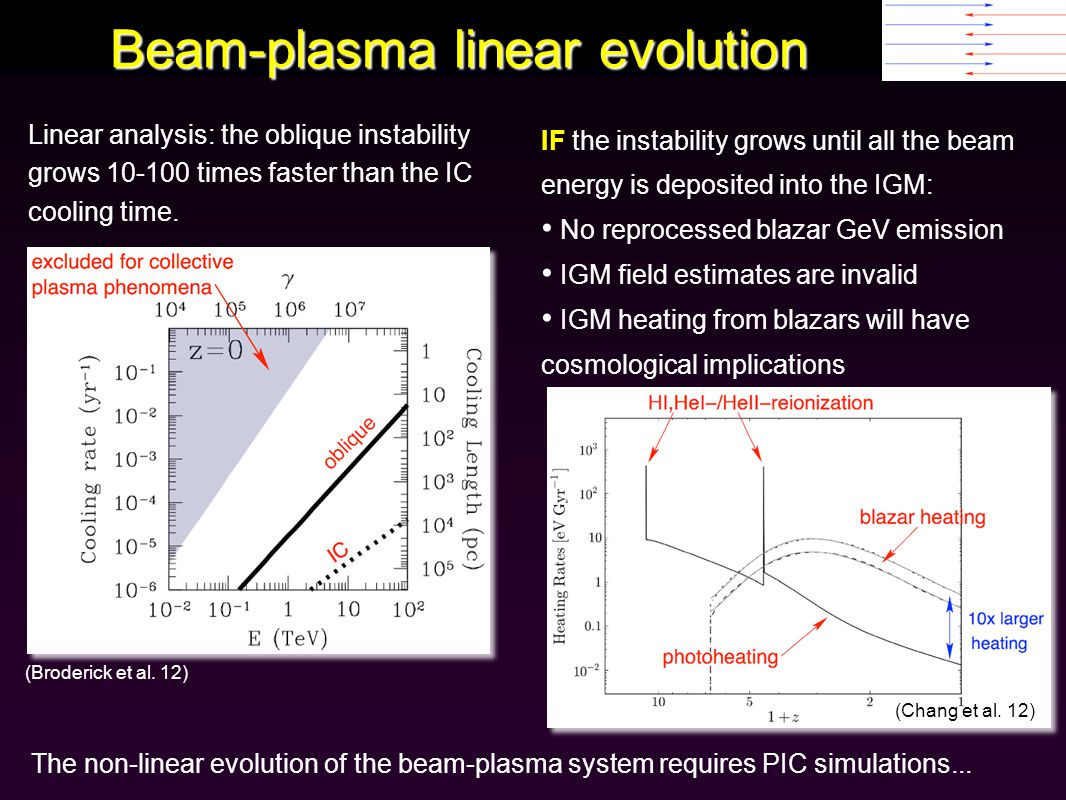 Beam-plasma linear evolution Linear analysis: the oblique instability grows 10-100 times faster than the IC cooling time.