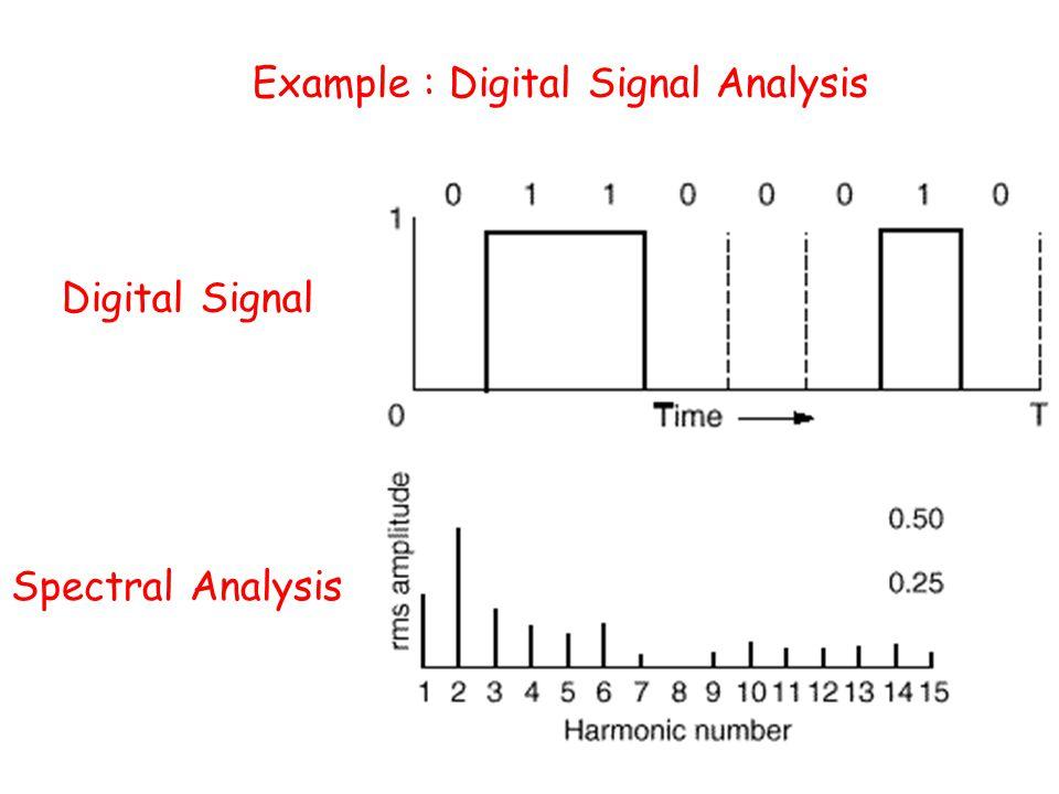 One harmonic Two harmonics Digital Signal Synthesis