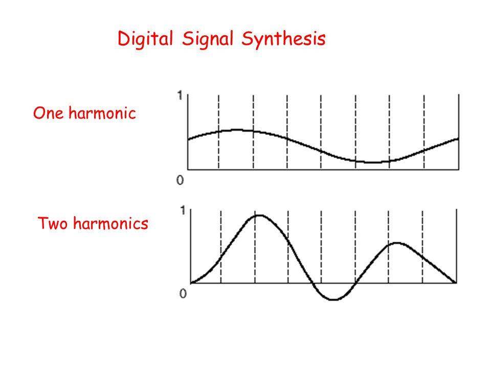 Four harmonics Eight harmonics