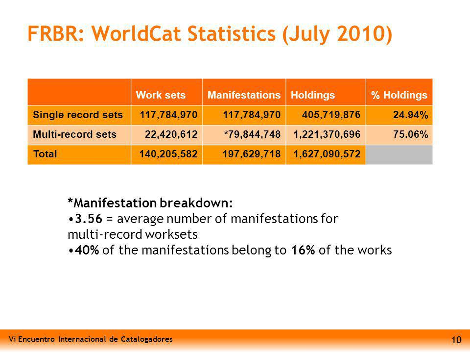 Vi Encuentro Internacional de Catalogadores 10 FRBR: WorldCat Statistics (July 2010) *Manifestation breakdown: 3.56 = average number of manifestations for multi-record worksets 40% of the manifestations belong to 16% of the works Work setsManifestationsHoldings% Holdings Single record sets117,784,970 405,719,87624.94% Multi-record sets22,420,612*79,844,7481,221,370,69675.06% Total140,205,582197,629,7181,627,090,572