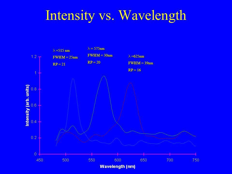 Intensity vs.