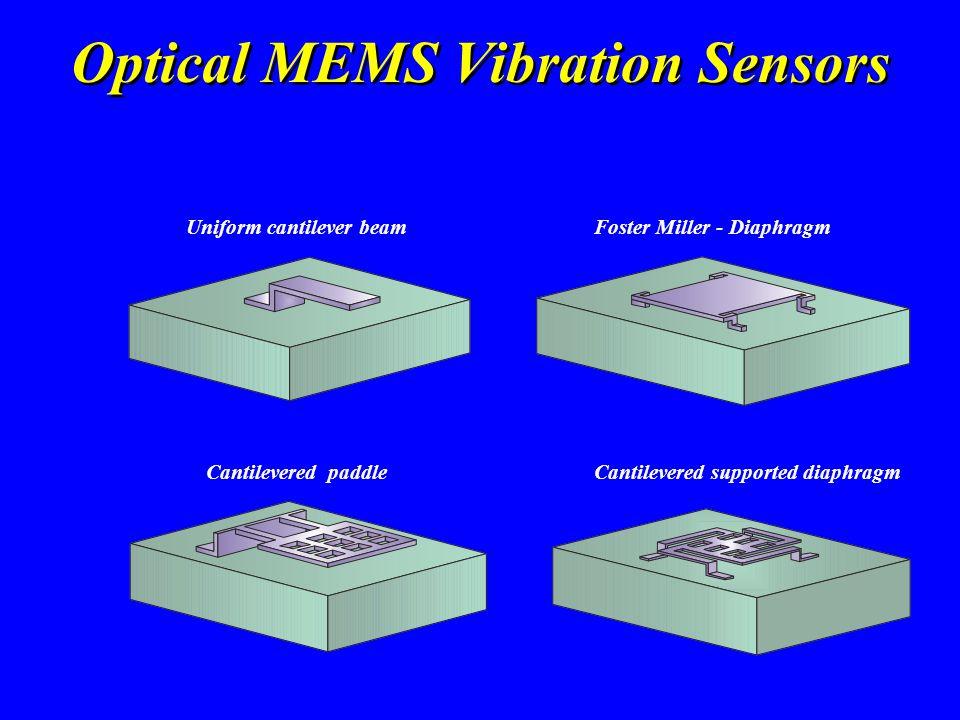 Optical MEMS Vibration Sensors Uniform cantilever beamFoster Miller - Diaphragm Cantilevered paddleCantilevered supported diaphragm
