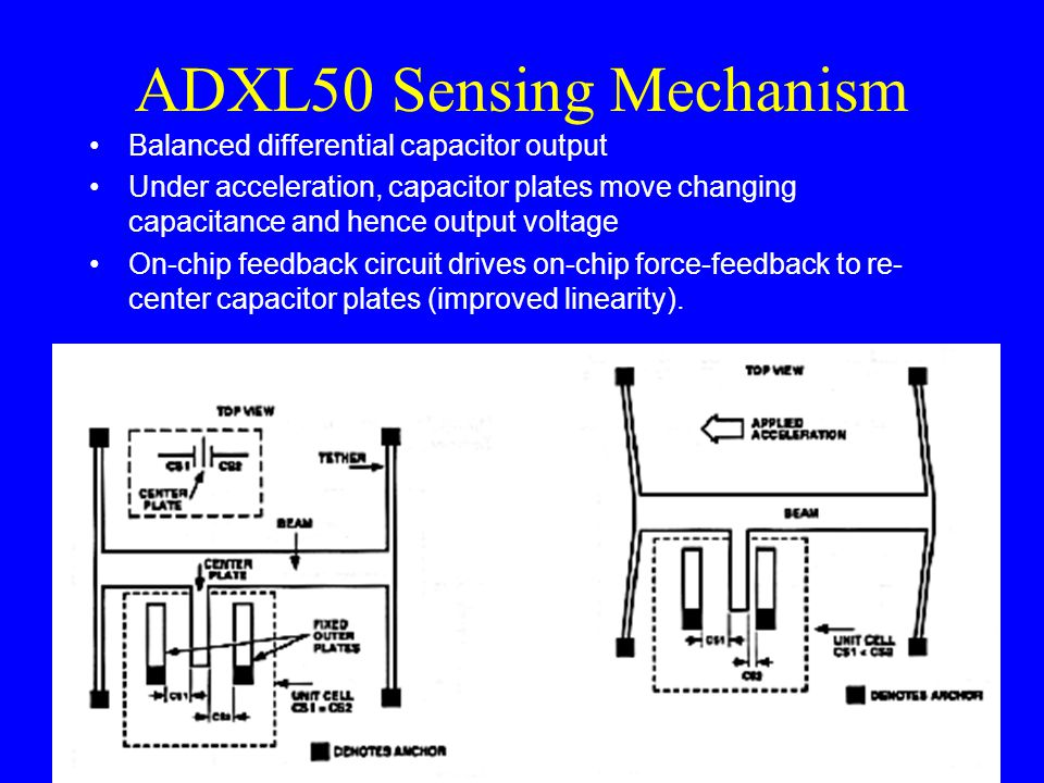 ADXL50 Sensing Mechanism Balanced differential capacitor output Under acceleration, capacitor plates move changing capacitance and hence output voltage On-chip feedback circuit drives on-chip force-feedback to re- center capacitor plates (improved linearity).