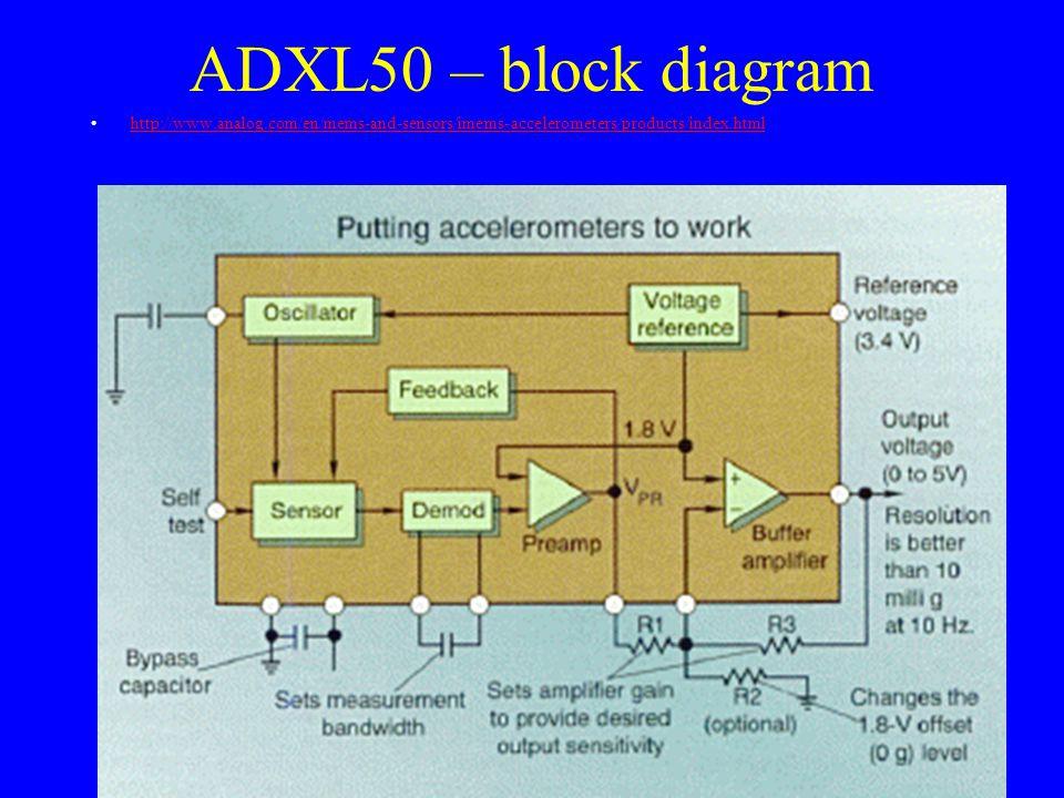 Sense Circuit Electrostatic Drive Circuit Proof Mass Digital Output MEMS Gyroscope Chip Rotation induces Coriolis acceleration J.
