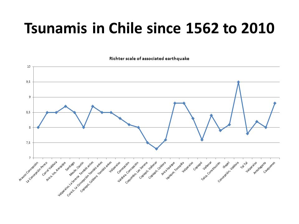 Tsunamis in Chile since 1562 to 2010