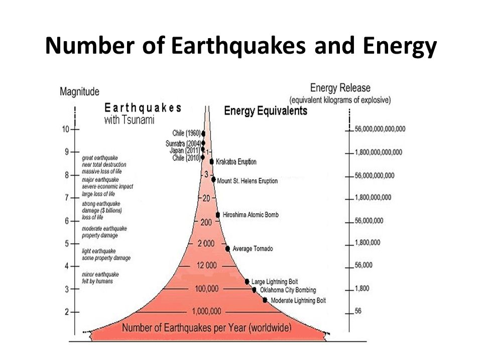Number of Earthquakes and Energy