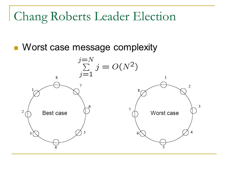 Hirschberg-Sinclair algorithm Assume ring is bidirectional Carry out elections on increasingly larger sets Algorithm works in asynchronous rounds Only processes that win the election in round r can proceed to round r+1 Algorithm: P i is the leader in round r iff it has the largest id of all nodes that are at a distance 2 r or less from P i