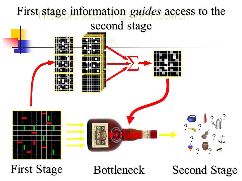 First Stage Bottleneck The core idea of Guided Search Second Stage ? ? ? ? ? ? ? ? First stage information guides access to the second stage