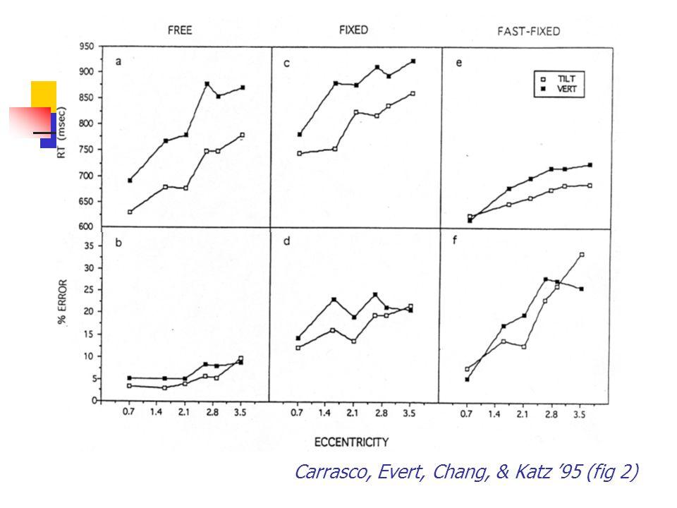 Carrasco, Evert, Chang, & Katz '95 (fig 2)