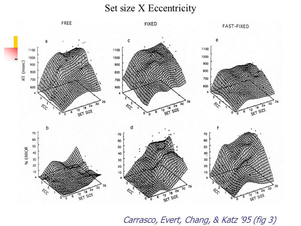 Carrasco, Evert, Chang, & Katz '95 (fig 3) Set size X Eccentricity