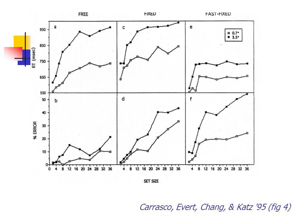 Carrasco, Evert, Chang, & Katz '95 (fig 4)