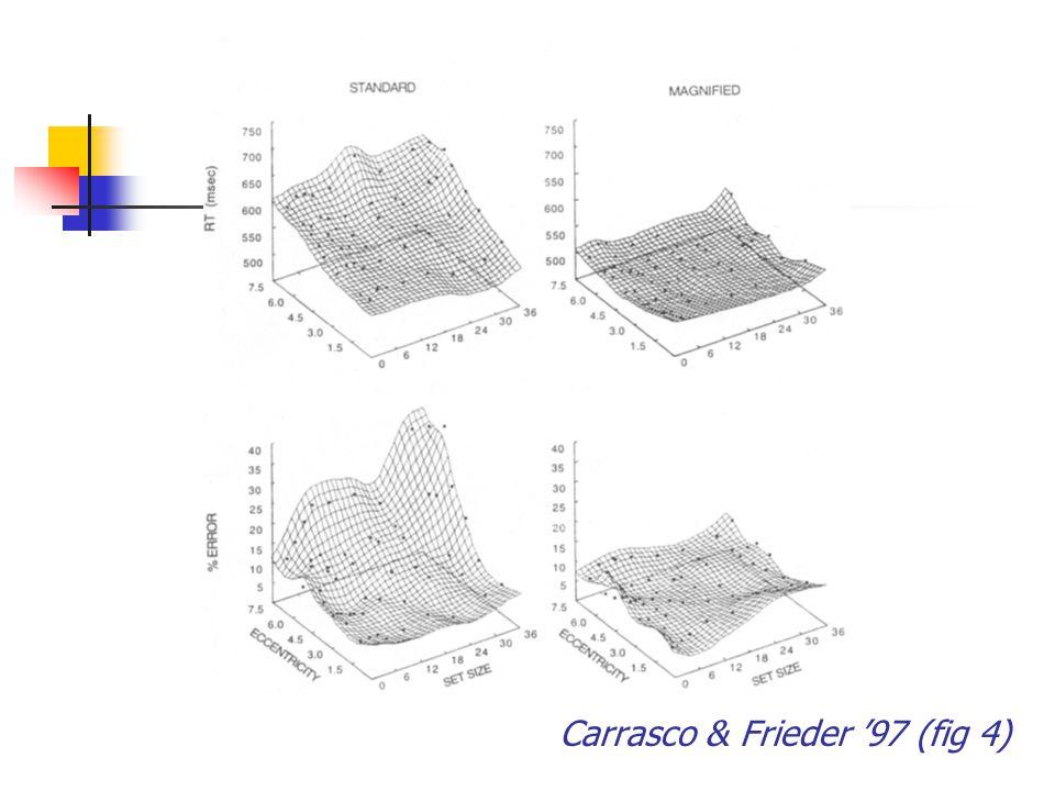Carrasco & Frieder '97 (fig 4)