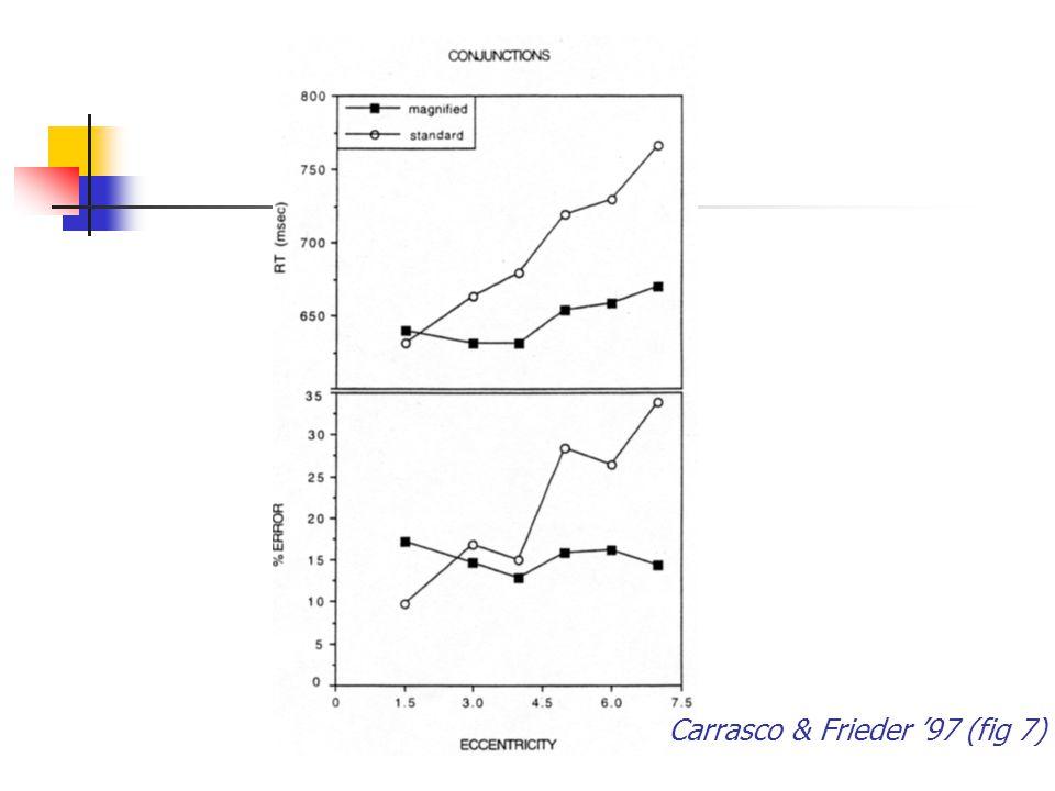 Carrasco & Frieder '97 (fig 7)