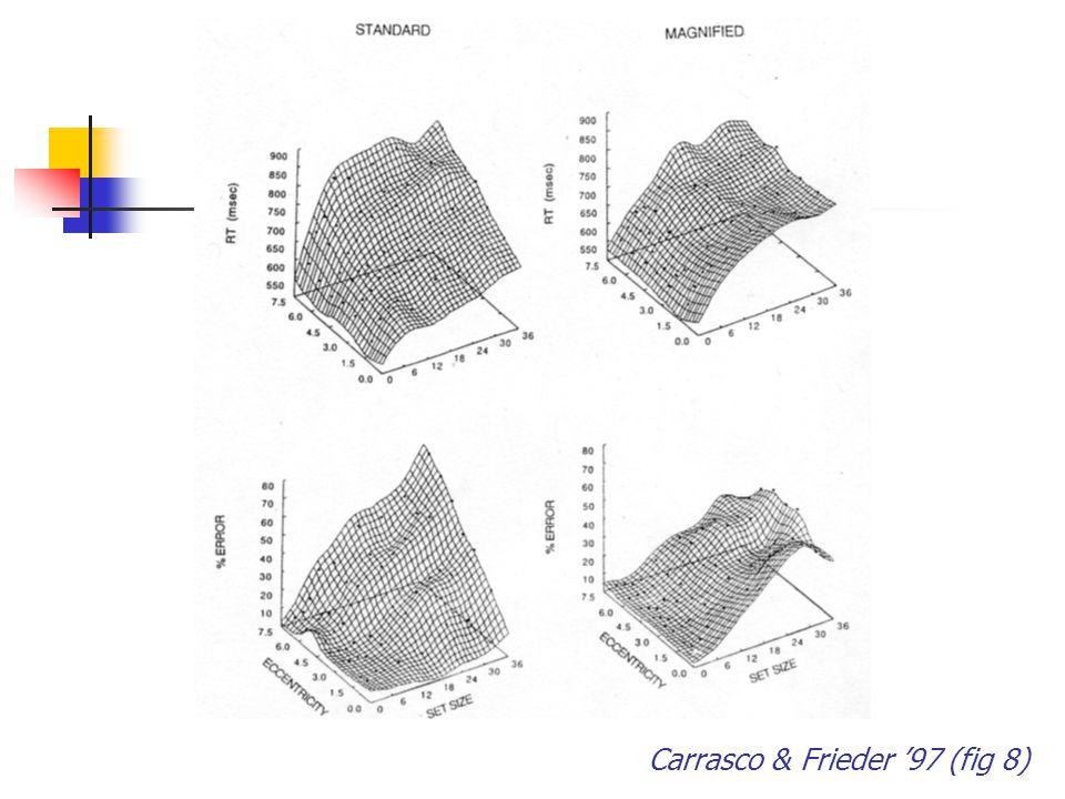 Carrasco & Frieder '97 (fig 8)