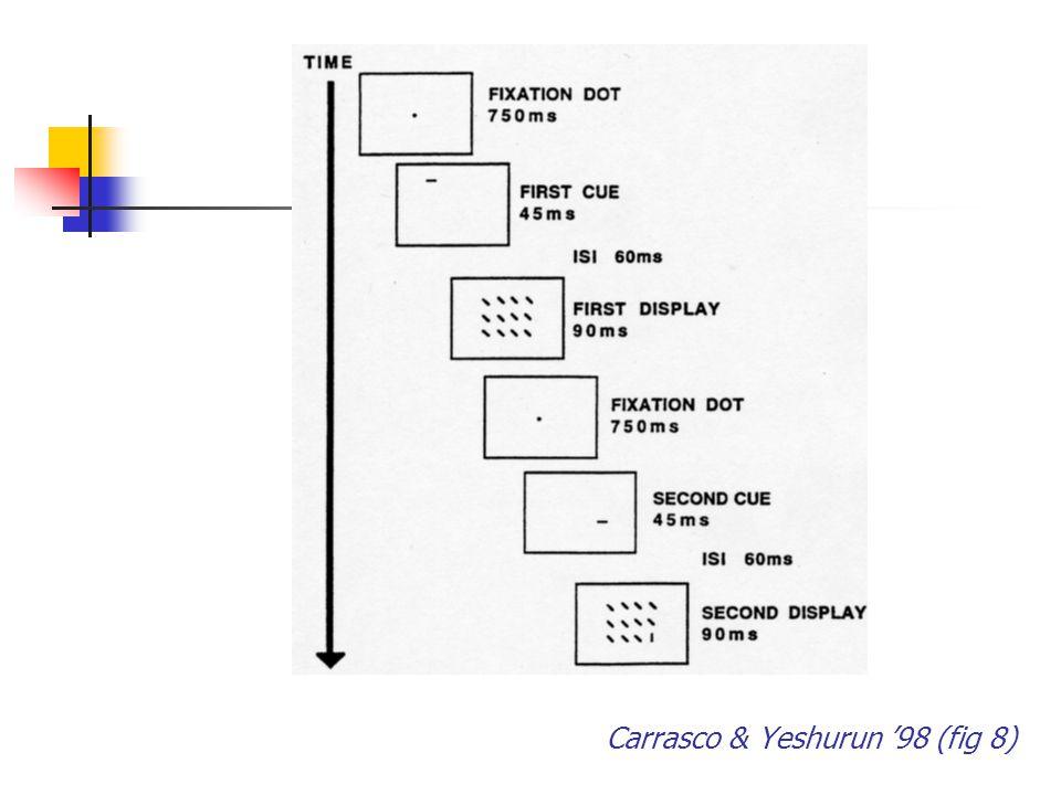 Carrasco & Yeshurun '98 (fig 8)