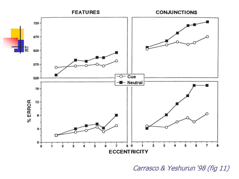 Carrasco & Yeshurun '98 (fig 11)