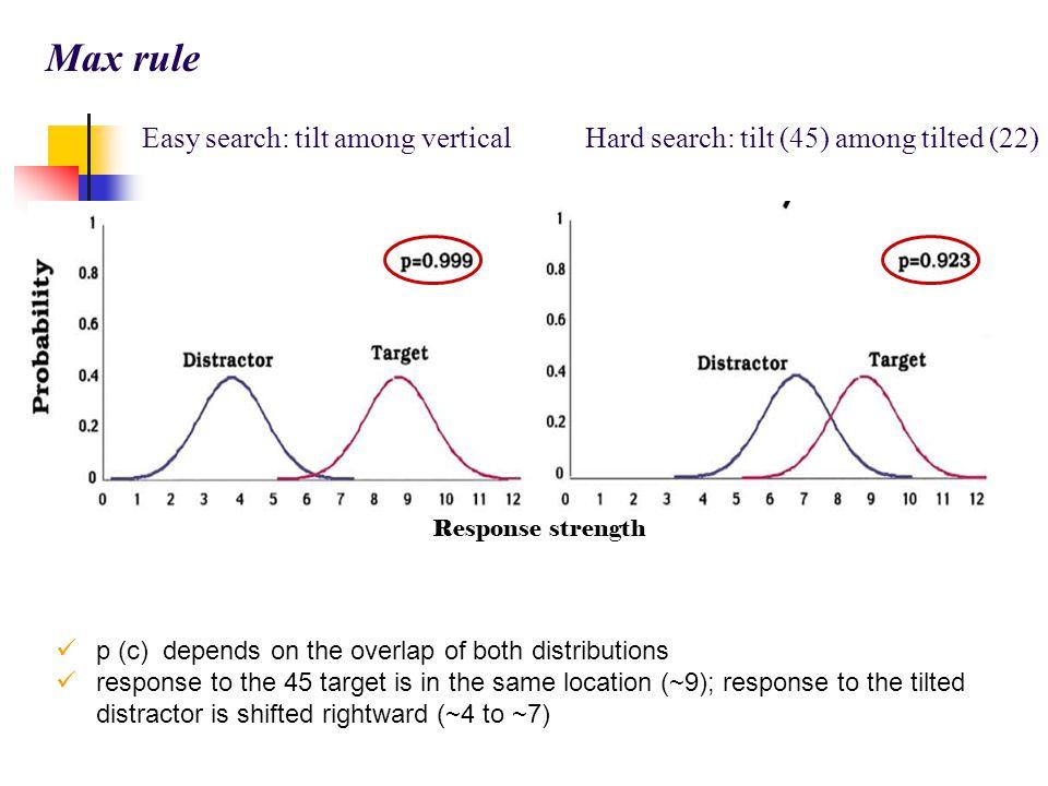 RT (msec) % ERROR Carrasco & Frieder '97 (fig 3)