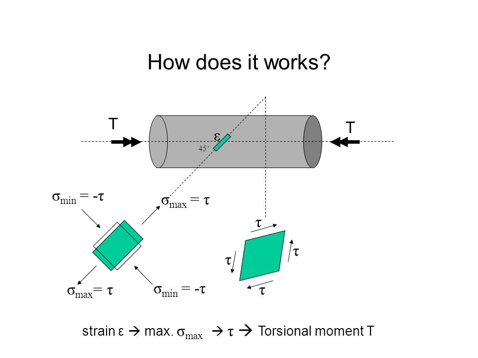 How does it works. T T strain ε  max.