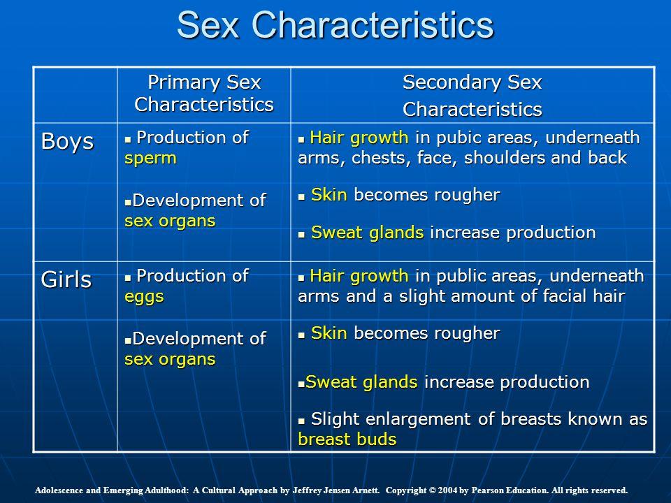 Sex Characteristics Primary Sex Characteristics Secondary Sex Characteristics Boys Production of sperm Production of sperm Development of sex organs D