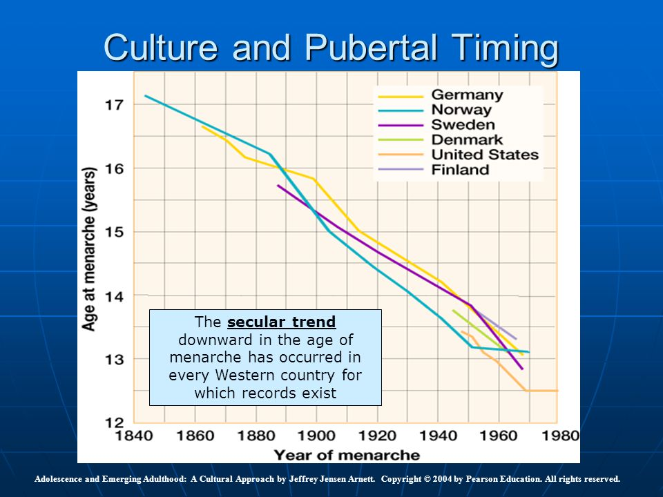 Culture and Pubertal Timing Adolescence and Emerging Adulthood: A Cultural Approach by Jeffrey Jensen Arnett. Copyright © 2004 by Pearson Education. A