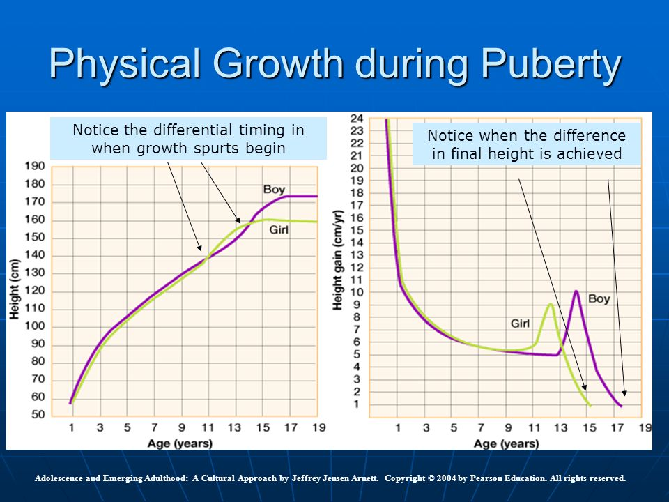 Physical Growth during Puberty Adolescence and Emerging Adulthood: A Cultural Approach by Jeffrey Jensen Arnett. Copyright © 2004 by Pearson Education
