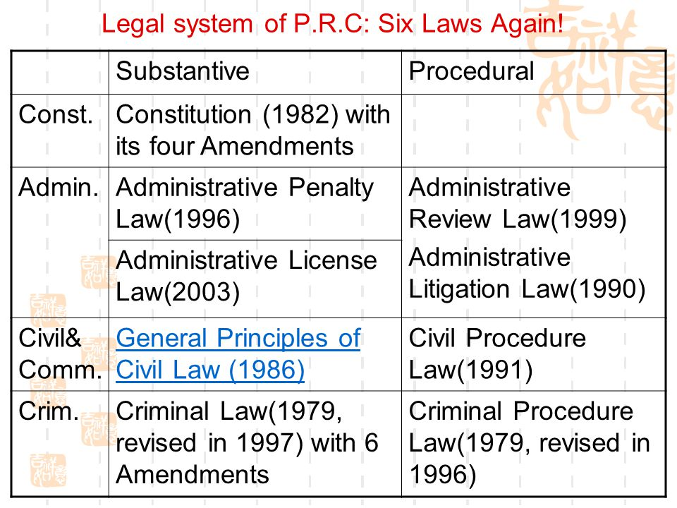 Legal system of P.R.C: Six Laws Again! SubstantiveProcedural Const.Constitution (1982) with its four Amendments Admin.Administrative Penalty Law(1996)