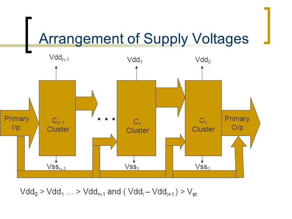 Arrangement of Supply Voltages Primary I/p C n-1 Cluster Primary O/p C 1 Cluster C 1 Cluster … Vdd n-1 Vdd 1 Vdd 0 Vss n-1 Vss 1 Vss 0 Vdd 0 > Vdd 1 … > Vdd n-1 and ( Vdd i – Vdd i+1 ) > V st